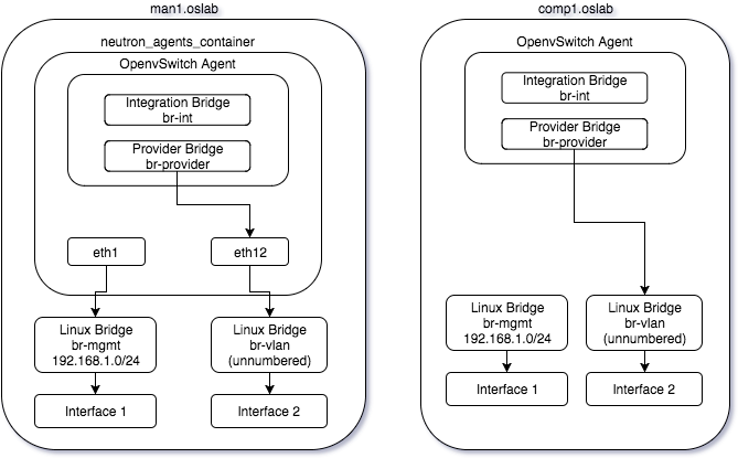 Configuring OpenStack-Ansible for Open vSwitch